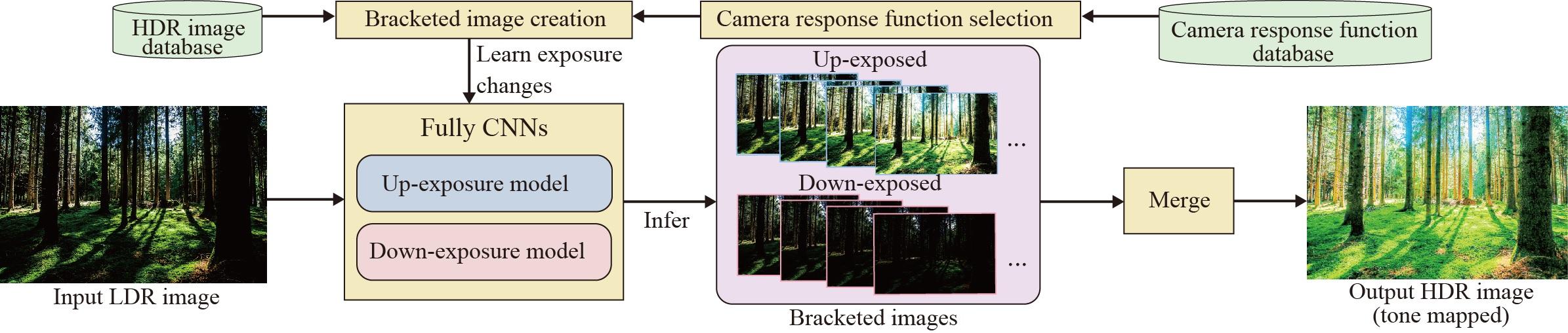 Deep Reverse Tone Mapping (DrTMO)